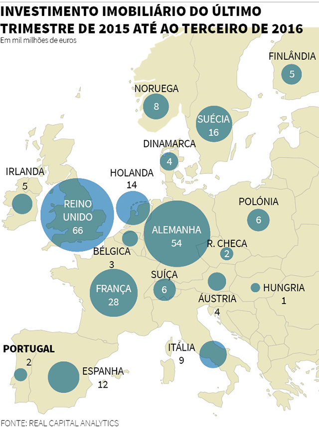 Mapa com o Investimento Imobiliário do Último Trimestre de 2015 até ao Terceiro de 2016